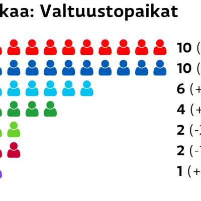 Akaa: Valtuustopaikat SDP: 10 paikkaa Kokoomus: 10 paikkaa Perussuomalaiset: 6 paikkaa Keskusta: 4 paikkaa Vihreät: 2 paikkaa Vasemmistoliitto: 2 paikkaa Kristillisdemokraatit: 1 paikkaa