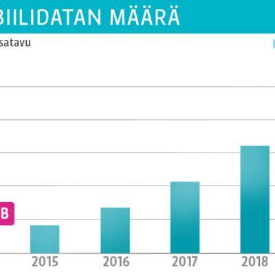 Grafiikka mobiilidatan määrästä vuonna 2014 ja tulevaisuudessa.