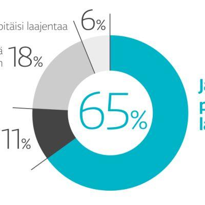 65% syyttäjistä, asianajajista ja tuomareista haluaisi lakkauttaa lautamiesjärjestelmän.