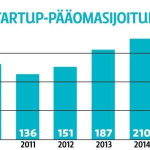 Startup-pääomasijoitukset