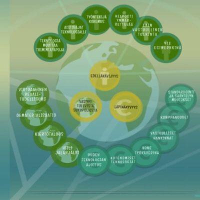 Kuvassa näkyy teknologian etiikan ilmökartta.