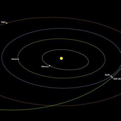 Asteroiden utgör inget hot mot jorden.