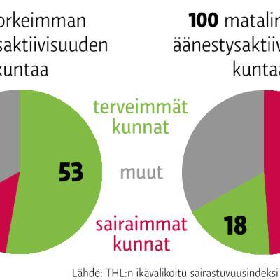 Grafiikka äänestysaktiivisuudesta.