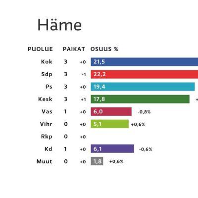 Hämeen vaalipiirin puoluekannatus- ja paikkajakografiikka