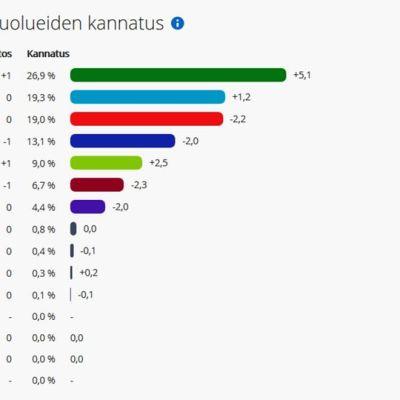 Puolueiden kannatus Keski-Suomessa.