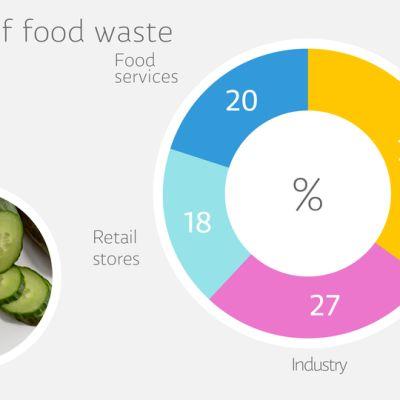 Grafiikka ruokahävikistä.