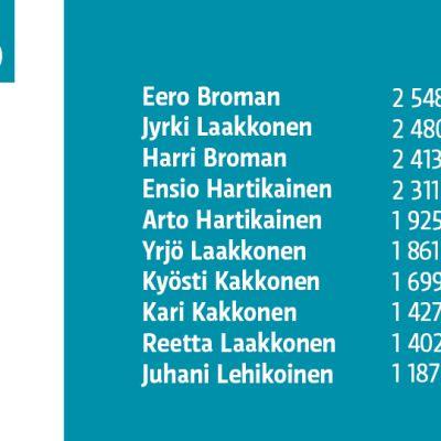 Nimiluettelo vuoden 2013 suurituloisimmista Pohjois-Karjalassa.
