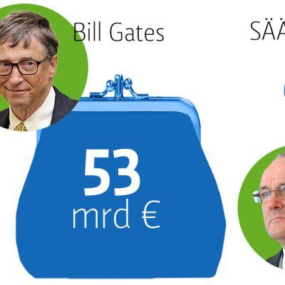 Grafiikka eri henkilöiden varallisuudesta ja säästötavoittesta.