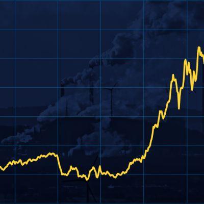 Grafiikka näyttää, kuinka päästöoikeuksien hinta on kohonnut ennätystasolle