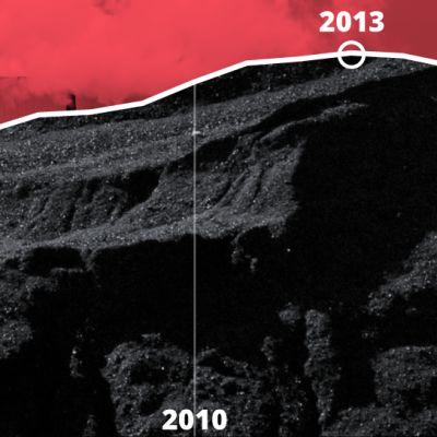 Grafiikka näyttää maailman hiilenkulutus on noussut vuosina 2000-2013 ja kääntynyt huippuvuoden 2013 jälkeen laskuun. Vuonna 2021 hiilenkulutuksen ennustetaan jälleen nousevan.