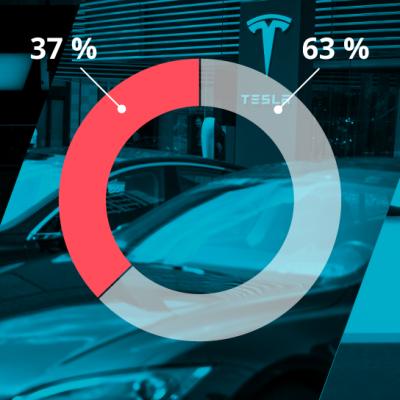 Grafiikka näyttää ulkomaisten osakkeiden (37 %) ja suomalaisten osakkeiden (63 %, sisältäen Suomeen listatut ulkomaiset osakkeet) osuuden suomalaisten uusista sijoituksista.