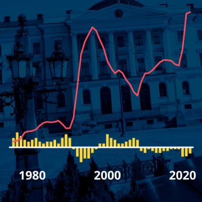 Grafiikka näyttää Suomen valtionvelan suhteen bkt:hen ja budjetin ali- tai ylijäämän vuodesta 1975 vuoteen 2020 sekä Fitch Ratingsin ennusteen vuosille 2021-2022.