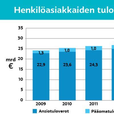 Henkilöasiakkaiden tuloverot 2009 – 2014.