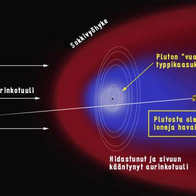 Pluton ionipysrtö