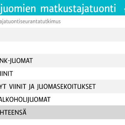 Alkoholijuomien matkustajatuonti -grafiikka.