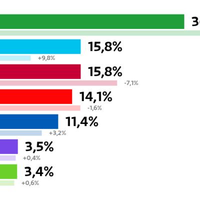 Raahe: Kuntavaalien tulos (%) Keskusta: 36 prosenttia Perussuomalaiset: 15,8 prosenttia Vasemmistoliitto: 15,8 prosenttia SDP: 14,1 prosenttia Kokoomus: 11,4 prosenttia Kristillisdemokraatit: 3,5 prosenttia Vihreät: 3,4 prosenttia
