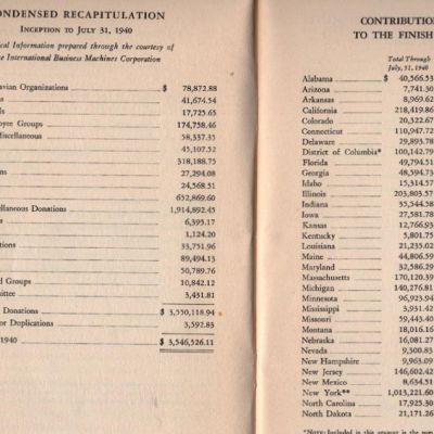 Finnish Relief Fundin keräämä kokonaistuki Suomelle oli heinäkuuhun 1940 mennessä yli 3,5 miljoonaa euroa.