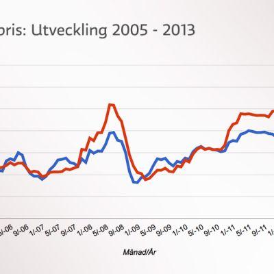 Bränslepris: Utveckling 2005 - 2013