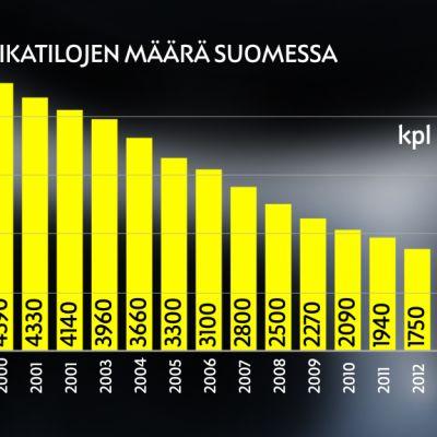 Sikatilojen määrä Suomessa
