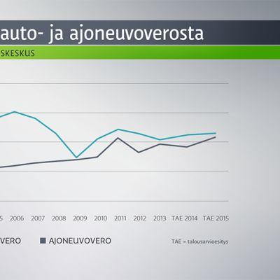 Valtion tulot auto- ja ajoneuvoverosta -grafiikka.