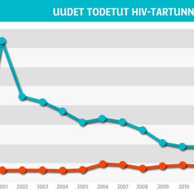 Uudet todetut hiv-tartunnat / vuosi -grafiikka.