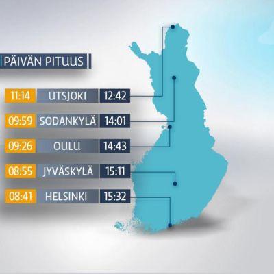 Grafiikka päivän pituudesta eri puolilla Suomea.
