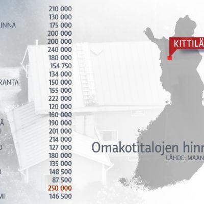 Omakotitalojen hinnat 2012 -grafiikka.