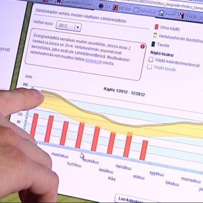 Helsingin Energian Sävel Plus -palvelussa sähkön käyttäjä voi vertailla omaa kulutustaan (oranssit palkit) vastaavien asuntojen keskikulutukseen (keltainen alue).