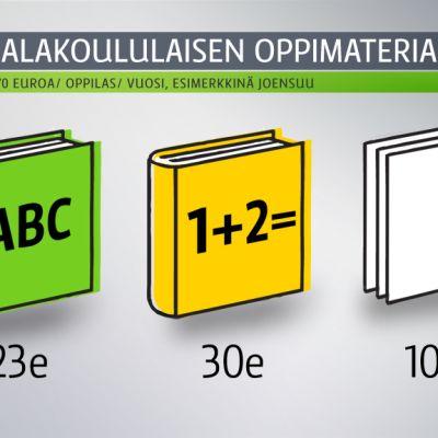 Grafiikka, jossa jaettu 70 euroa Aapiseen, matematiikan kirjaan ja valokopioihin.