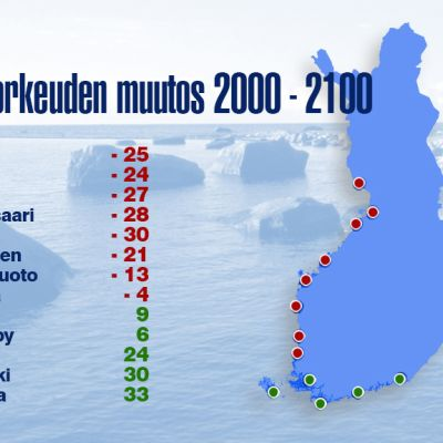 Vedenkorkeuden muutos 2000-2100 -grafiikka.