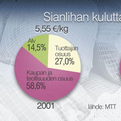 Sianlihan kuluttajahinta-grafiikka