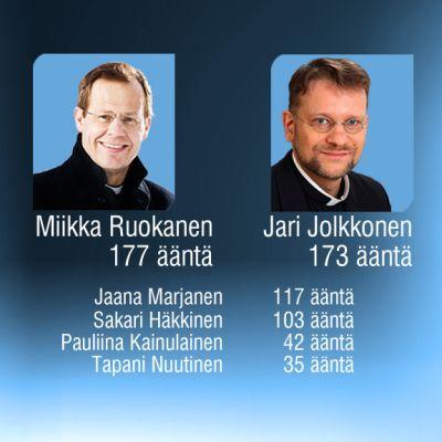 Kuopion piispanvaalin ensimmäisen kierroksen tulokset.