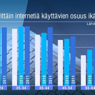 Päivittäin internetiä käyttävien osuus ikäryhmittäin-tilasto.