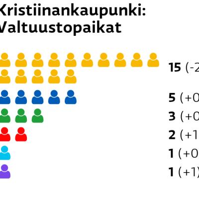 Kristiinankaupunki: Valtuustopaikat RKP: 15 paikkaa Kokoomus: 5 paikkaa Keskusta: 3 paikkaa SDP: 2 paikkaa Perussuomalaiset: 1 paikkaa Kristillisdemokraatit: 1 paikkaa
