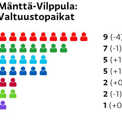 Mänttä-Vilppula: Valtuustopaikat SDP: 9 paikkaa Keskusta: 7 paikkaa Perussuomalaiset: 5 paikkaa Kokoomus: 5 paikkaa Vasemmistoliitto: 2 paikkaa Vihreät: 2 paikkaa Kristillisdemokraatit: 1 paikkaa