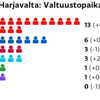 Harjavalta: Valtuustopaikat SDP: 13 paikkaa Kokoomus: 6 paikkaa Vasemmistoliitto: 3 paikkaa Perussuomalaiset: 3 paikkaa Keskusta: 1 paikkaa Kristillisdemokraatit: 1 paikkaa Vihreät: 0 paikkaa