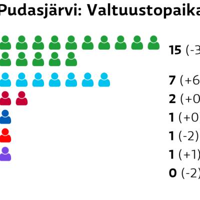 Pudasjärvi: Valtuustopaikat Keskusta: 15 paikkaa Perussuomalaiset: 7 paikkaa Vasemmistoliitto: 2 paikkaa Kokoomus: 1 paikkaa SDP: 1 paikkaa Kristillisdemokraatit: 1 paikkaa Vihreät: 0 paikkaa