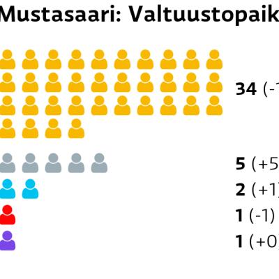 Mustasaari: Valtuustopaikat RKP: 34 paikkaa Muut ryhmät: 5 paikkaa Perussuomalaiset: 2 paikkaa SDP: 1 paikkaa Kristillisdemokraatit: 1 paikkaa