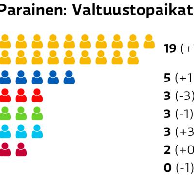 Parainen: Valtuustopaikat RKP: 19 paikkaa Kokoomus: 5 paikkaa SDP: 3 paikkaa Vihreät: 3 paikkaa Perussuomalaiset: 3 paikkaa Vasemmistoliitto: 2 paikkaa Keskusta: 0 paikkaa