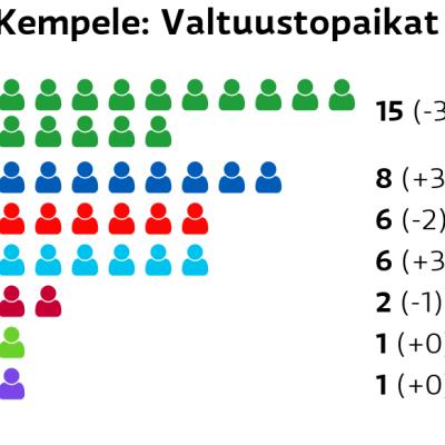 Kempele: Valtuustopaikat Keskusta: 15 paikkaa Kokoomus: 8 paikkaa SDP: 6 paikkaa Perussuomalaiset: 6 paikkaa Vasemmistoliitto: 2 paikkaa Vihreät: 1 paikkaa Kristillisdemokraatit: 1 paikkaa