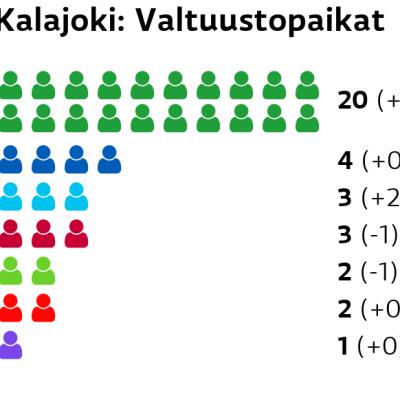 Kalajoki: Valtuustopaikat Keskusta: 20 paikkaa Kokoomus: 4 paikkaa Perussuomalaiset: 3 paikkaa Vasemmistoliitto: 3 paikkaa Vihreät: 2 paikkaa SDP: 2 paikkaa Kristillisdemokraatit: 1 paikkaa