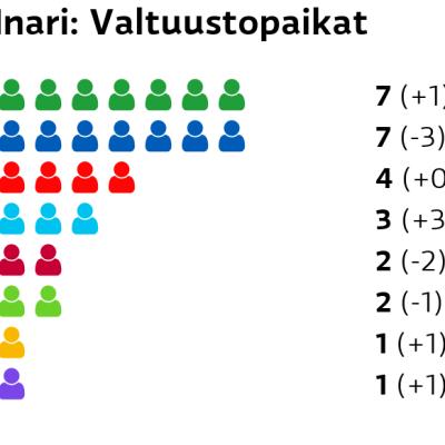 Inari: Valtuustopaikat Keskusta: 7 paikkaa Kokoomus: 7 paikkaa SDP: 4 paikkaa Perussuomalaiset: 3 paikkaa Vasemmistoliitto: 2 paikkaa Vihreät: 2 paikkaa RKP: 1 paikkaa Kristillisdemokraatit: 1 paikkaa