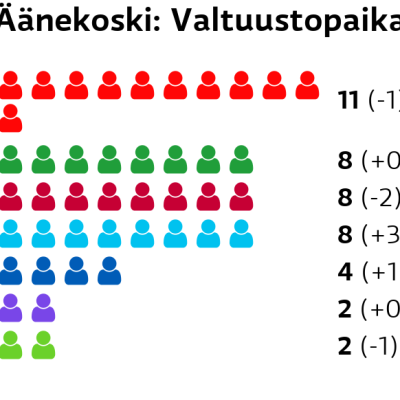 Äänekoski: Valtuustopaikat SDP: 11 paikkaa Keskusta: 8 paikkaa Vasemmistoliitto: 8 paikkaa Perussuomalaiset: 8 paikkaa Kokoomus: 4 paikkaa Kristillisdemokraatit: 2 paikkaa Vihreät: 2 paikkaa