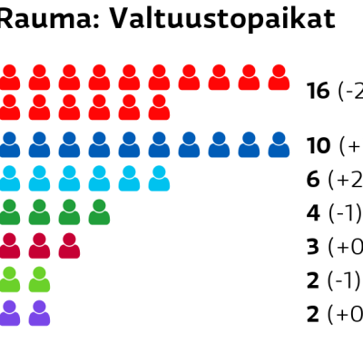 Rauma: Valtuustopaikat SDP: 16 paikkaa Kokoomus: 10 paikkaa Perussuomalaiset: 6 paikkaa Keskusta: 4 paikkaa Vasemmistoliitto: 3 paikkaa Vihreät: 2 paikkaa Kristillisdemokraatit: 2 paikkaa