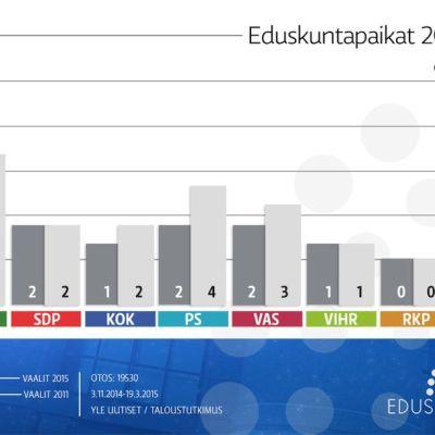 Taloustutkimuksen laskelimissa keskusta saavuttaa kevään vaaleissa kaikkien aikojen suurimman paikkalukunsa Oulun vaalipiirissä.
