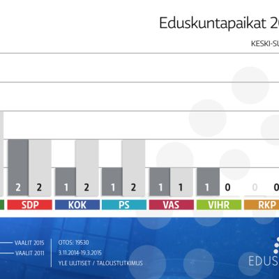 Keski-Suomen vaalipiirin eduskuntavaalien paikkajako 2011 ja ennuste 2015.