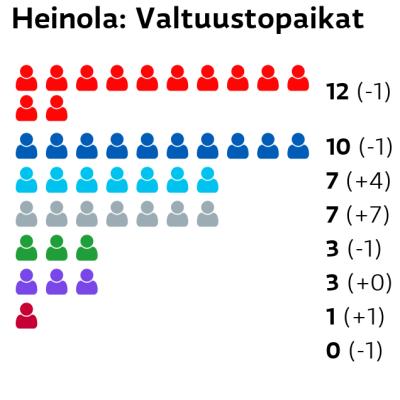 Heinola: Valtuustopaikat SDP: 12 paikkaa Kokoomus: 10 paikkaa Perussuomalaiset: 7 paikkaa Muut ryhmät: 7 paikkaa Keskusta: 3 paikkaa Kristillisdemokraatit: 3 paikkaa Vasemmistoliitto: 1 paikkaa Vihreät: 0 paikkaa