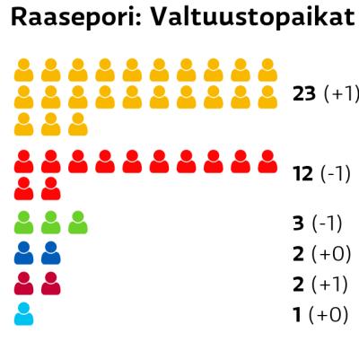 Raasepori: Valtuustopaikat RKP: 23 paikkaa SDP: 12 paikkaa Vihreät: 3 paikkaa Kokoomus: 2 paikkaa Vasemmistoliitto: 2 paikkaa Perussuomalaiset: 1 paikkaa