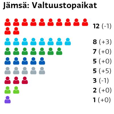 Jämsä: Valtuustopaikat SDP: 12 paikkaa Perussuomalaiset: 8 paikkaa Keskusta: 7 paikkaa Kokoomus: 5 paikkaa Muut ryhmät: 5 paikkaa Vasemmistoliitto: 3 paikkaa Vihreät: 2 paikkaa Kristillisdemokraatit: 1 paikkaa