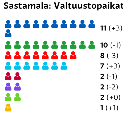 Sastamala: Valtuustopaikat Kokoomus: 11 paikkaa Keskusta: 10 paikkaa SDP: 8 paikkaa Perussuomalaiset: 7 paikkaa Vasemmistoliitto: 2 paikkaa Kristillisdemokraatit: 2 paikkaa Vihreät: 2 paikkaa RKP: 1 paikkaa
